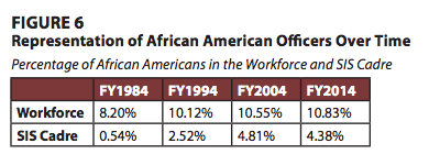 The percentage of African Americans in  top CIA leadership positions has declined since 2004.